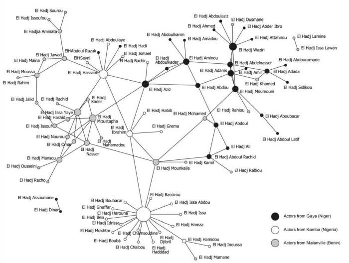 Example of social network analysis: centrality of actors in the Gaya-Malanville-Kamba trade network