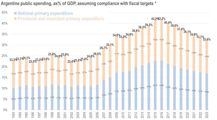 Stabilising Argentina's Public Expenditure.png