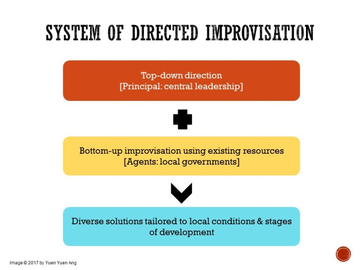 Ang - Directed improvisation summary