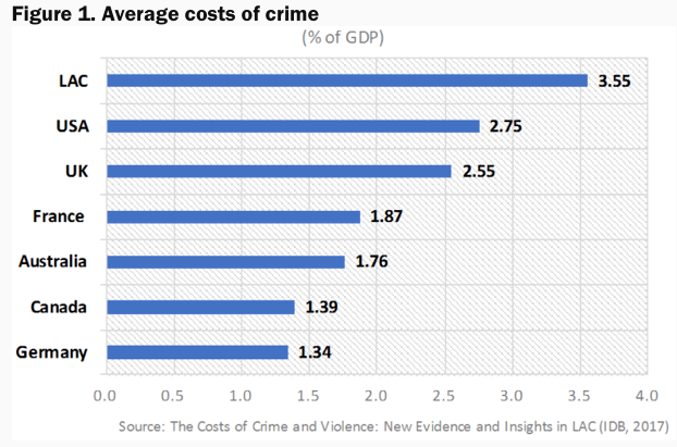 Costs-of-Crime-LATAM
