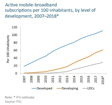 Digital-technologies-inequalities-active-mobile