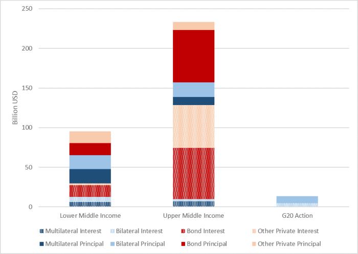 COvid-19-Debt-rollover-DevMatters