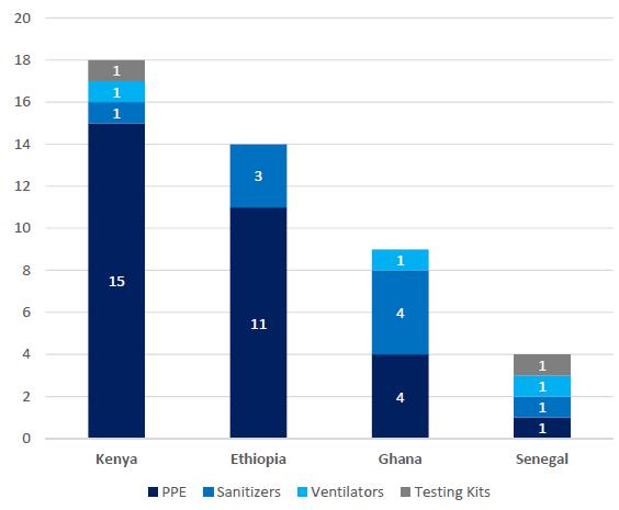 Repurposing Africa s manufacturing 3